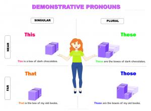 What-is-a-demonstrative-pronoun