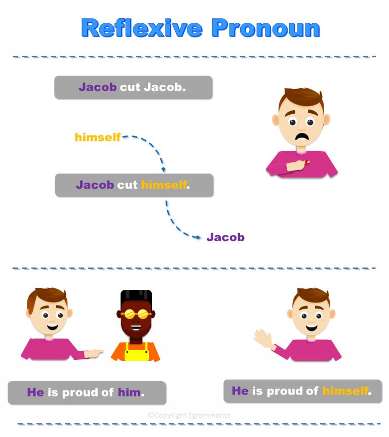 What-is-a-Reflexive-Pronoun